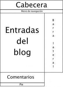 Esquema estructura blog