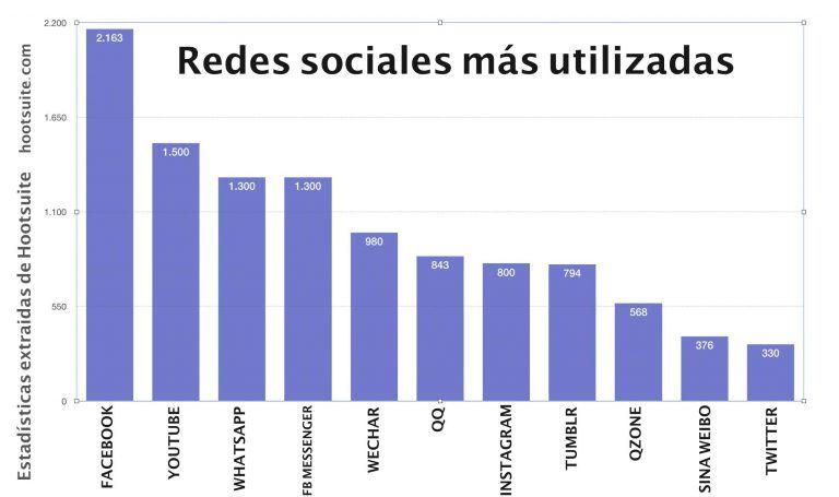 Estadística redes sociales más utilizadas